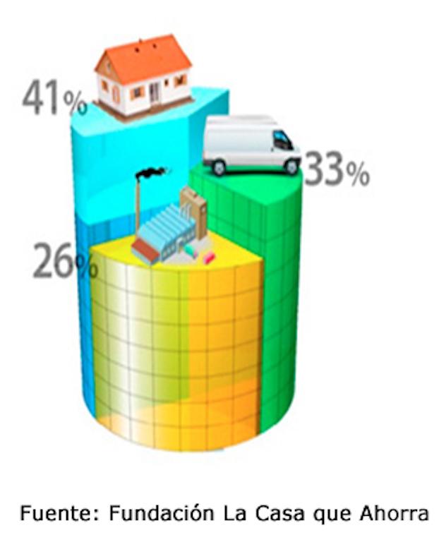 consumo energético de una vivienda