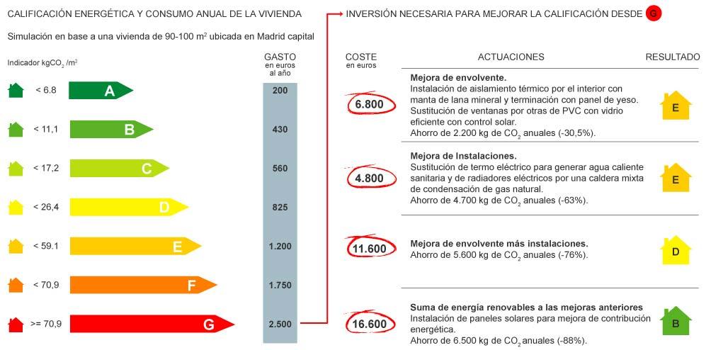 Certificados energéticos en Albacete