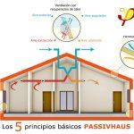 Passivhaus - construccion passivhaus