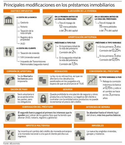 grafico resumen de la nueva ley hipotecaria