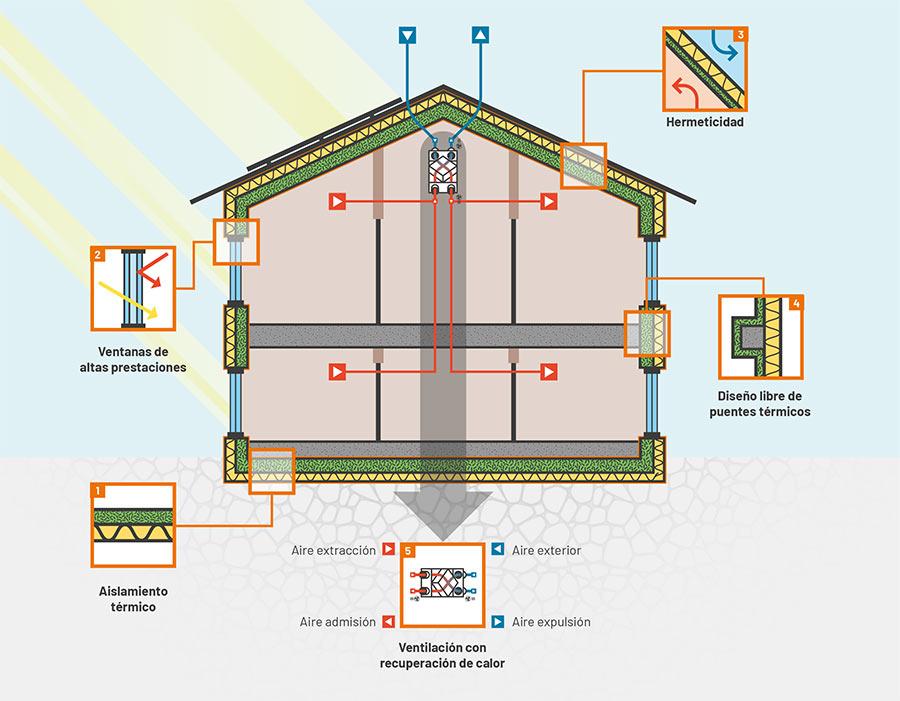 los principios básicos de una construcción